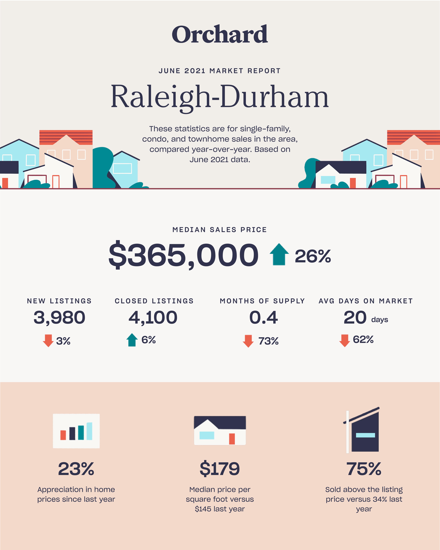 Raleigh Durham, NC June 2021 Real Estate Market Report