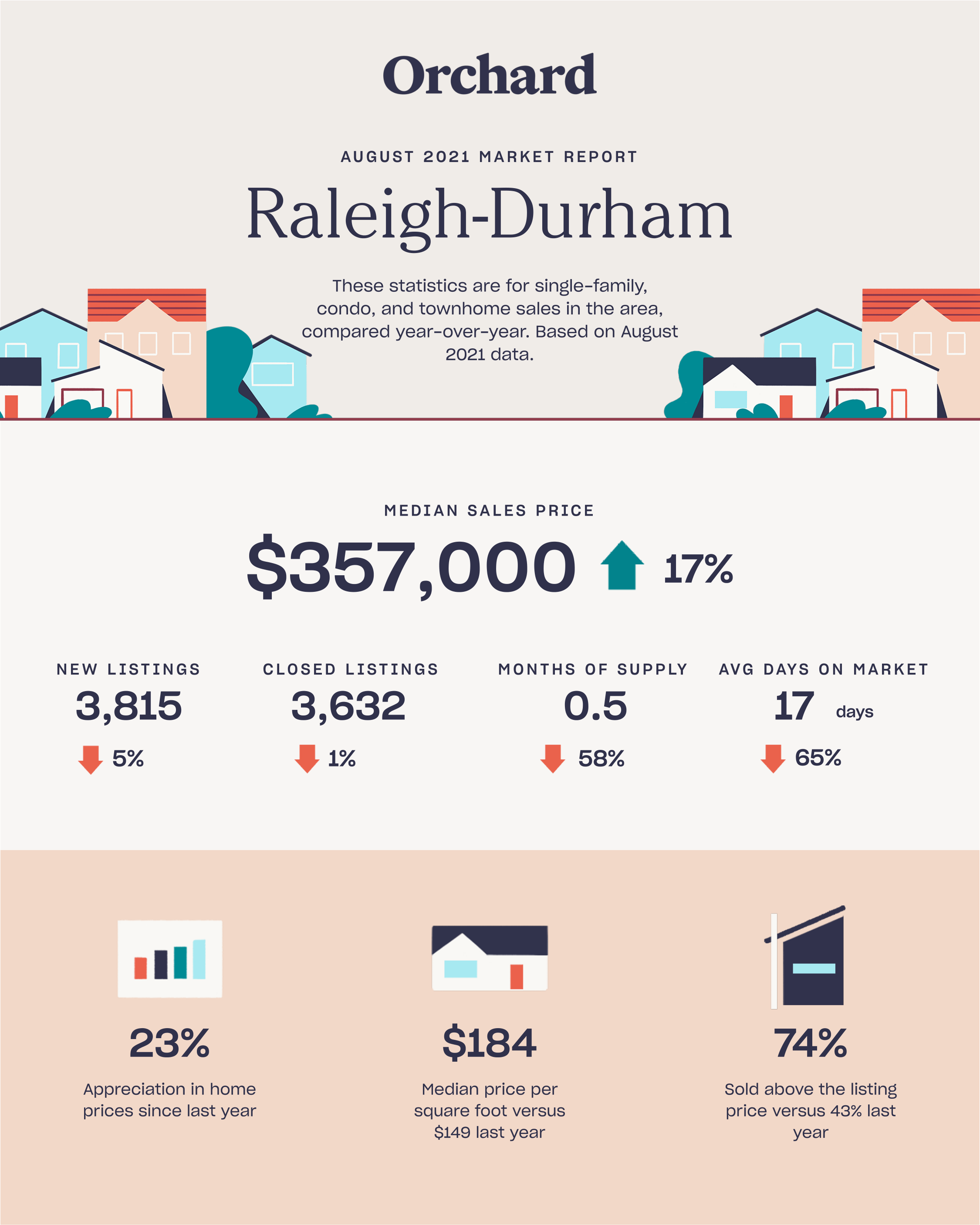 raleigh durham august 2021 real estate report