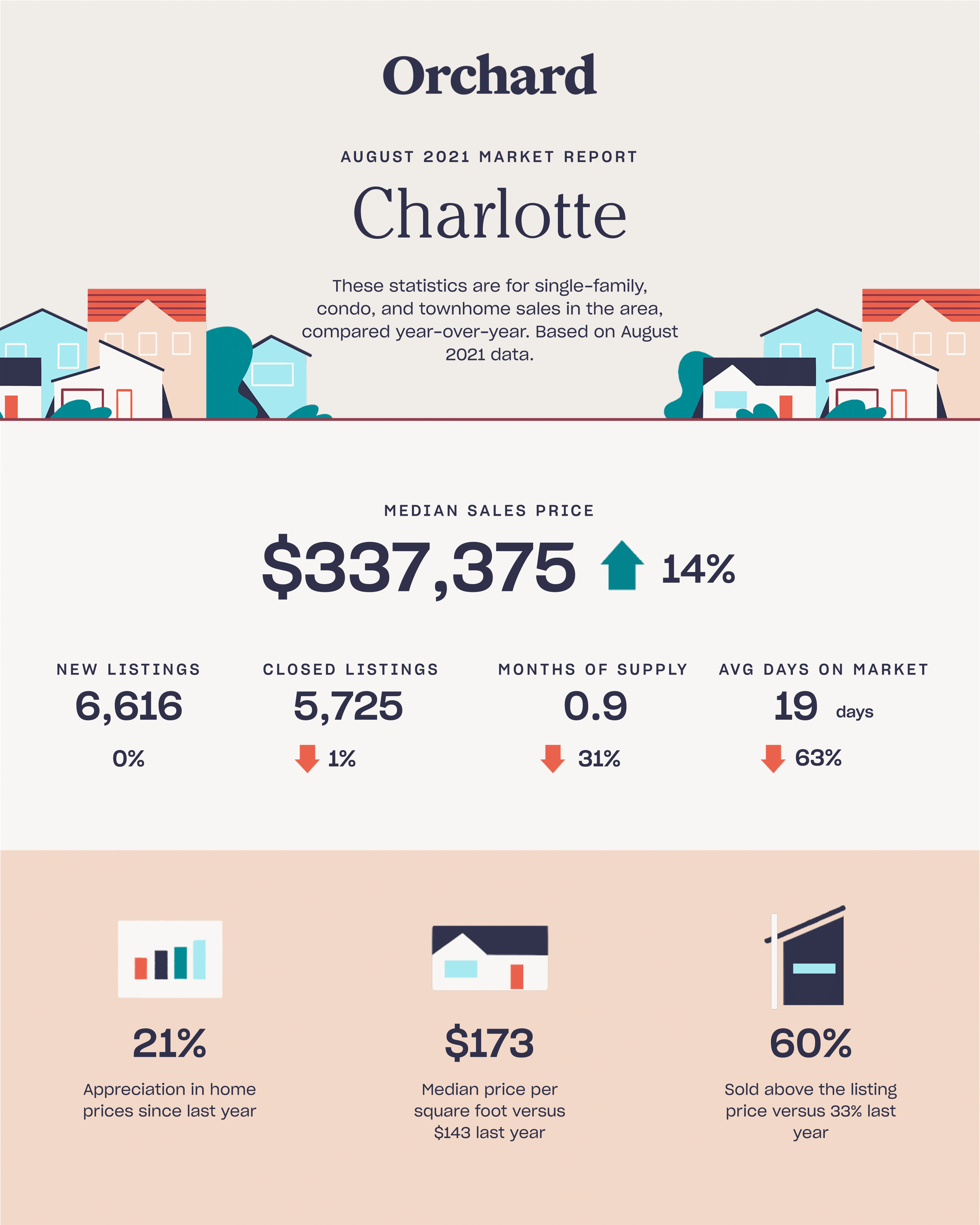 charlotte august 2021 real estate report
