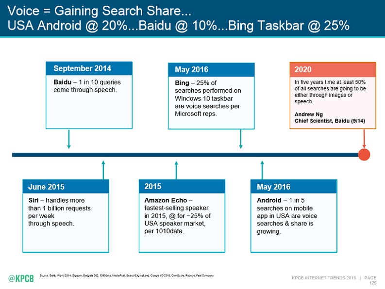 Voice Search Statistics 2019 at Tipping Point Communications