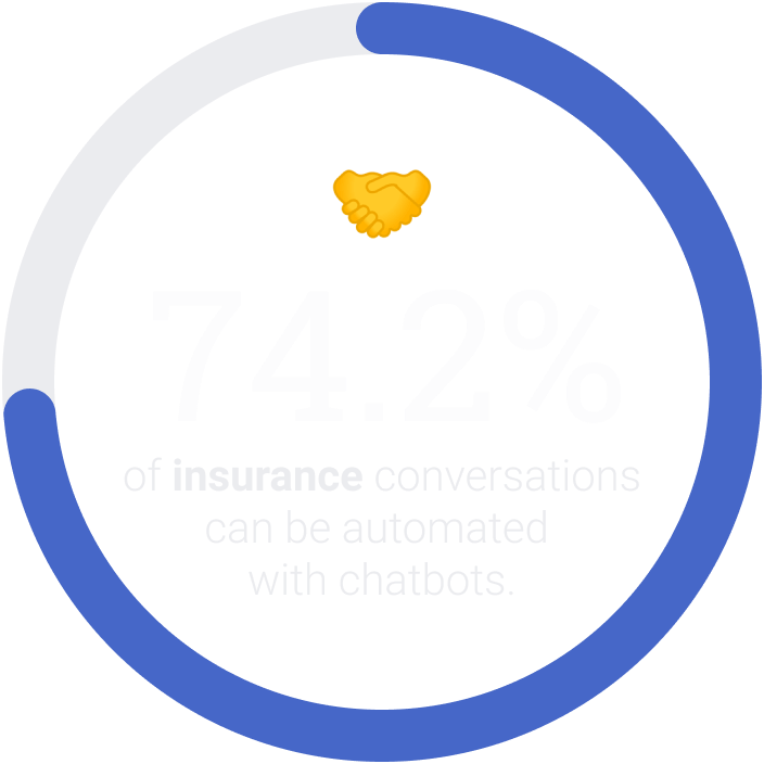 74.2% of insurance conversations can be automated with chatbots