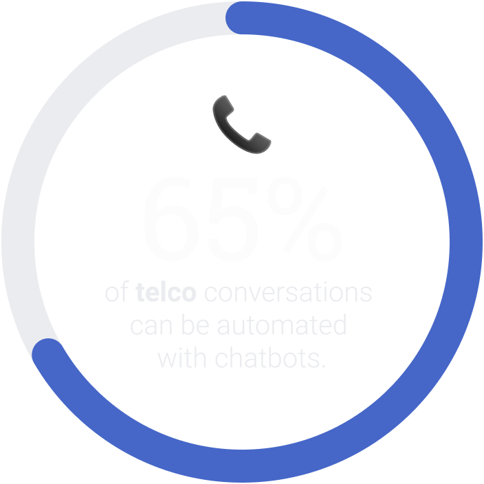 65% of telco conversations can be automated with chatbots