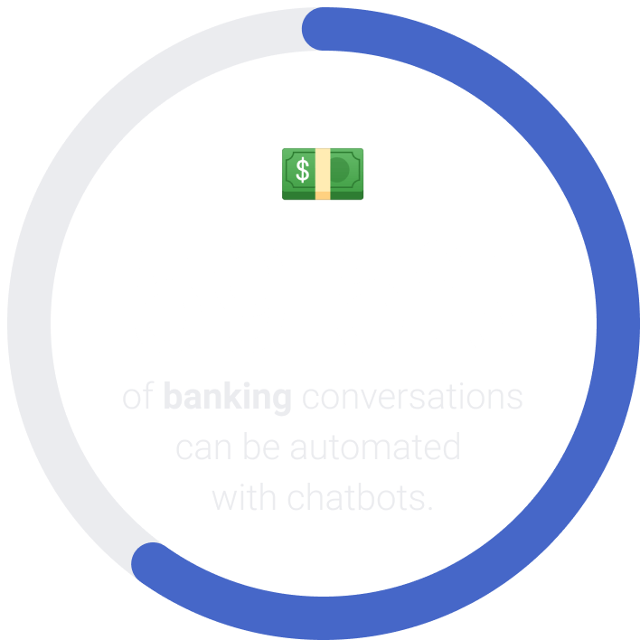 59.5% of banking conversations can be automated with chatbots