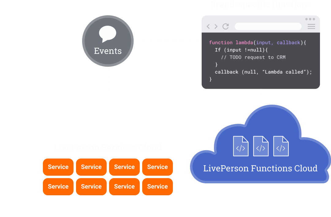 A graph displaying how Functions listens for conversational events