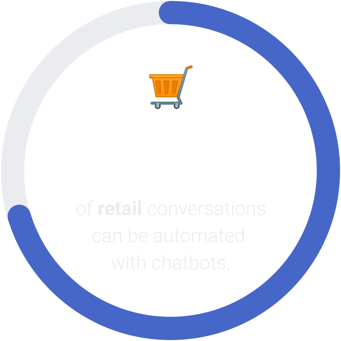 69.2% of retail conversations can be automated with chatbots