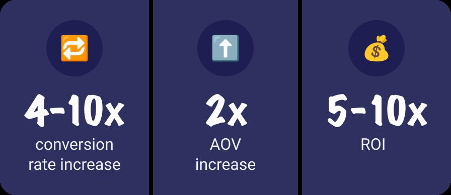 客户成果包括:转化率提高4-10倍,AOV提高2倍,ROI提高5-10倍