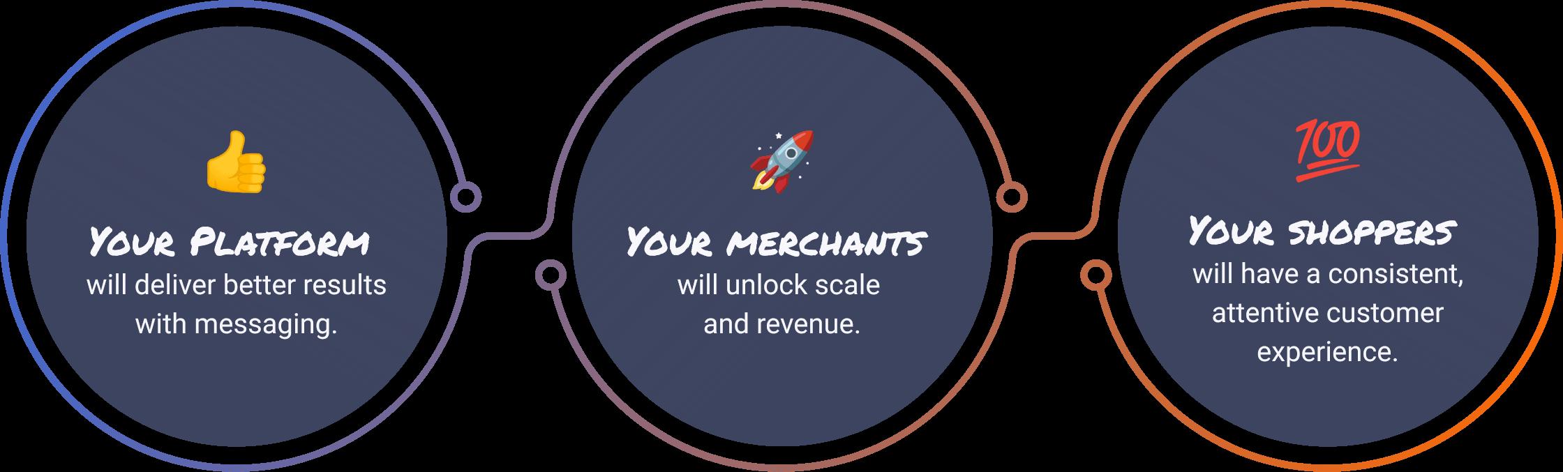 图形表明解决方案将帮助您的平台,商家和购物者