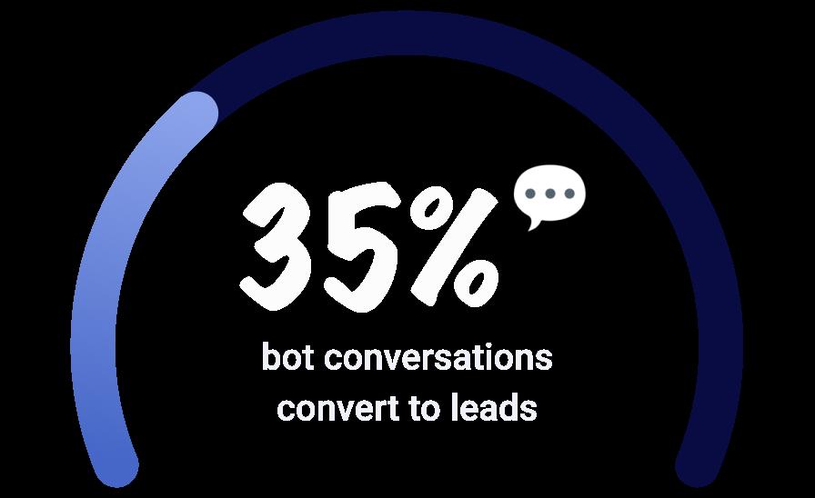 35%的机器人对话转化为线索