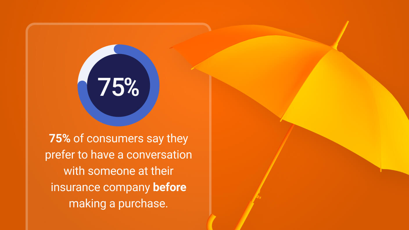 Infographic stat: 75% of consumers prefer to have a conversation with their insurer before making a purchase.