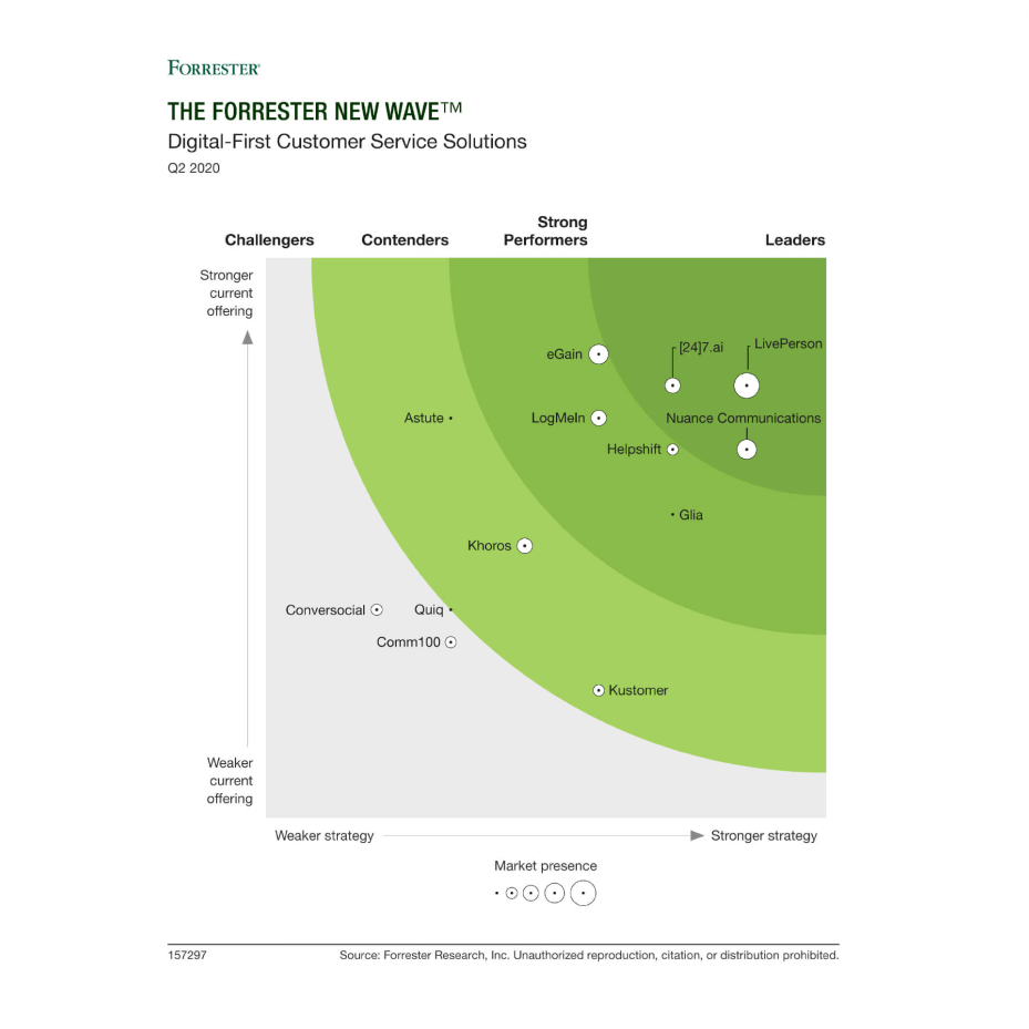Forrester Digital First Customer Service Solutions graph