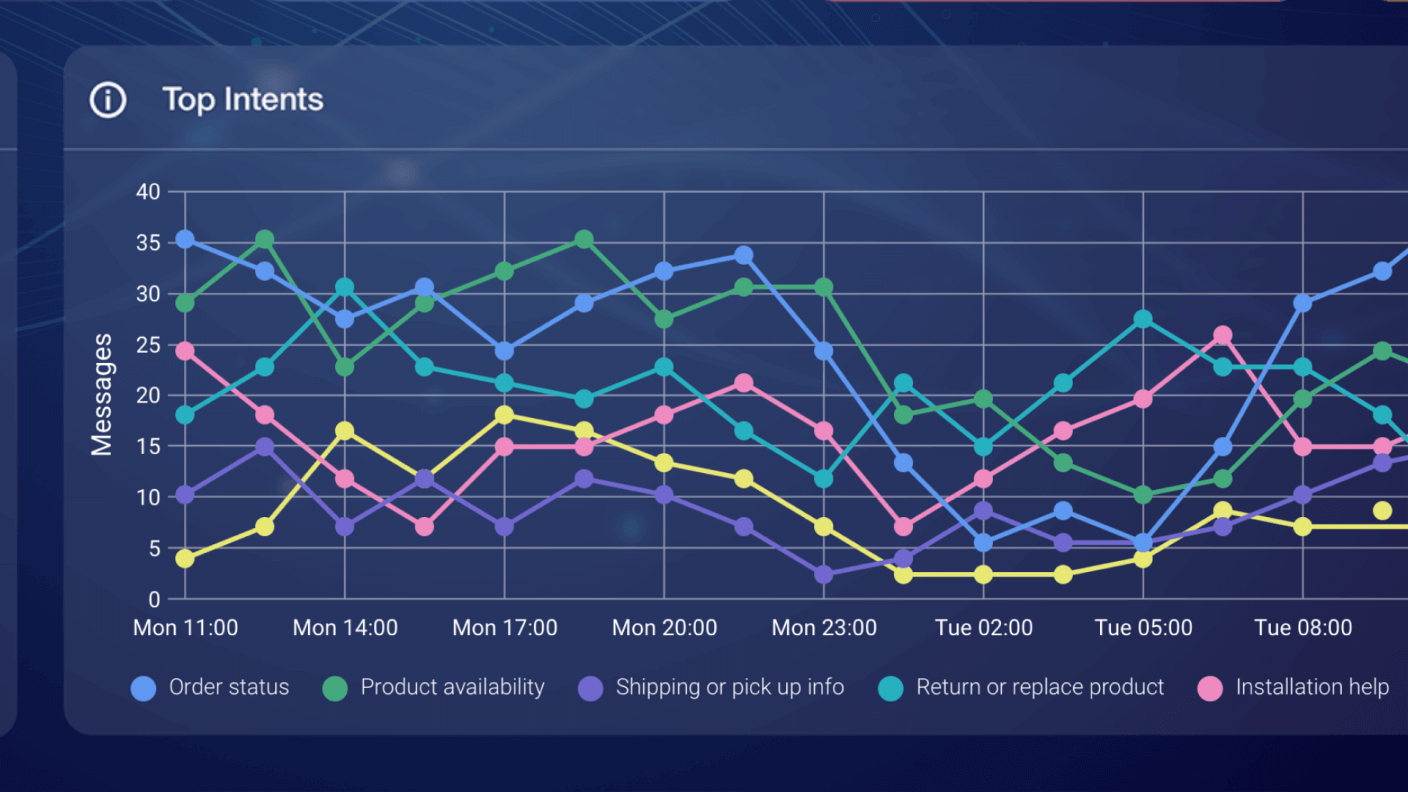 Example graph showing top intents in a brand's Intent Manager dashboard