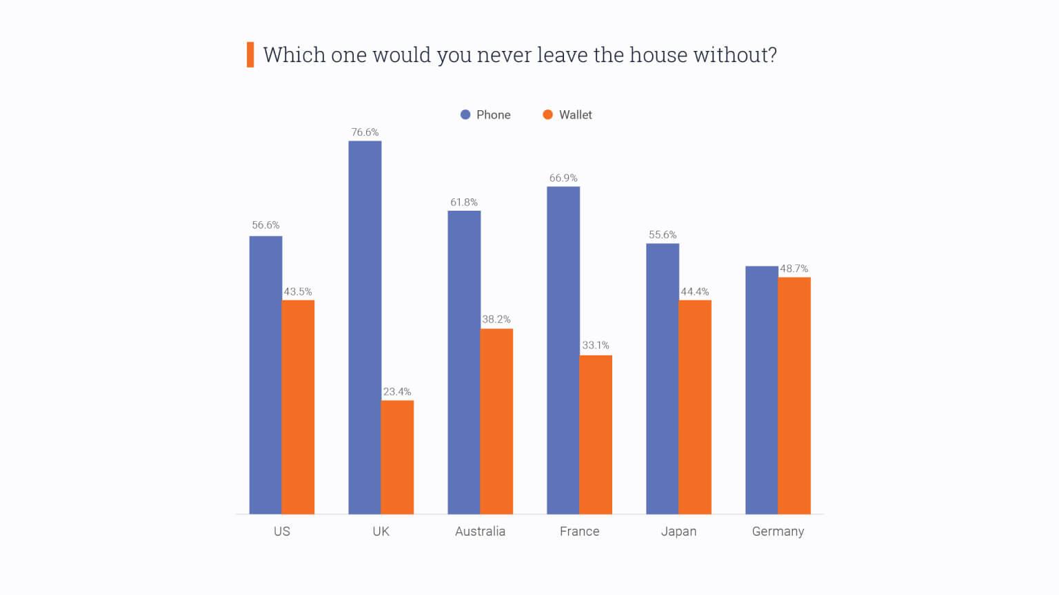 Graph: Choosing between leaving phone or wallet