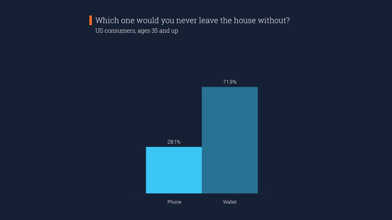 Graph: Choosing between leaving phone or wallet splits generationally