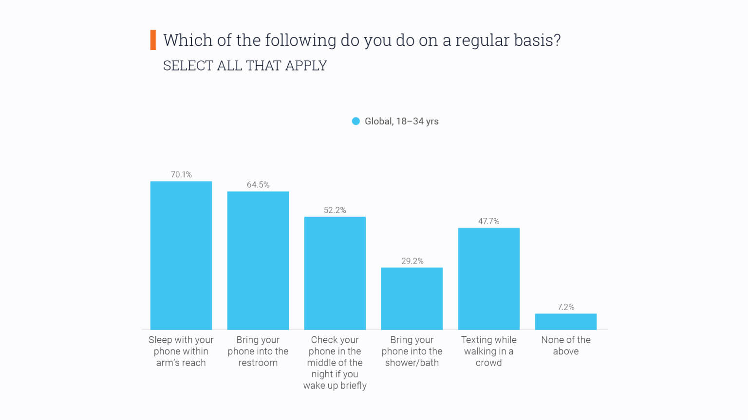 Graph: Which of the following do you do with your phone on a regular basis?