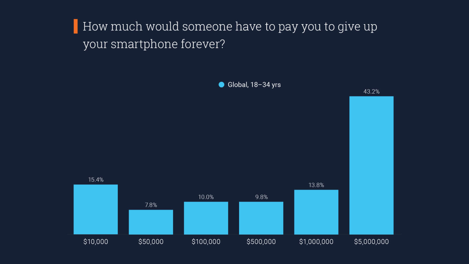 Graph: How much would someone have to pay you to give up your smartphone forever?