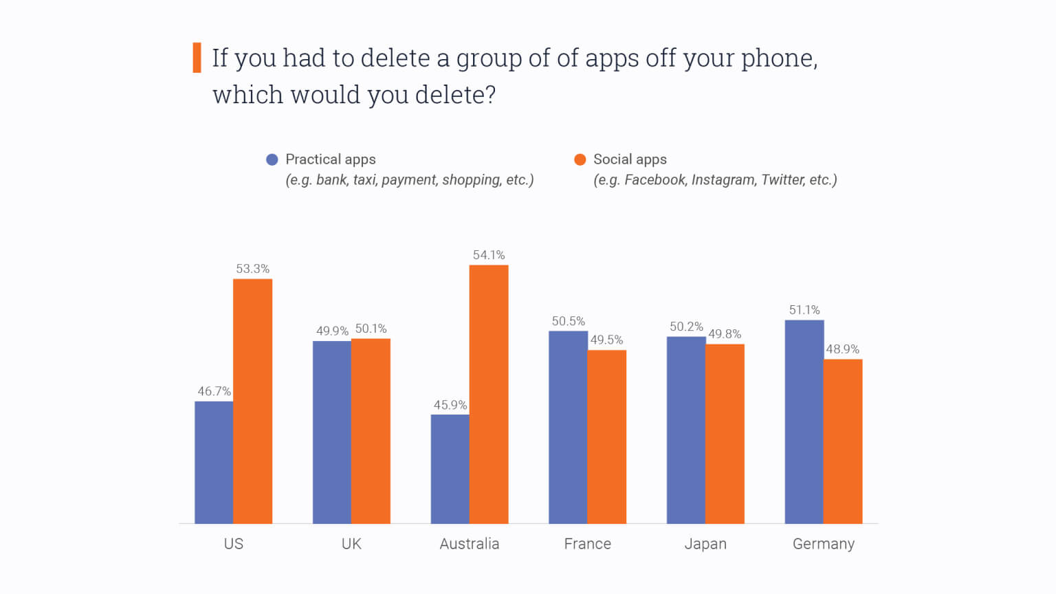 Graph: If you had to delete practical apps or social apps, which would you delete?