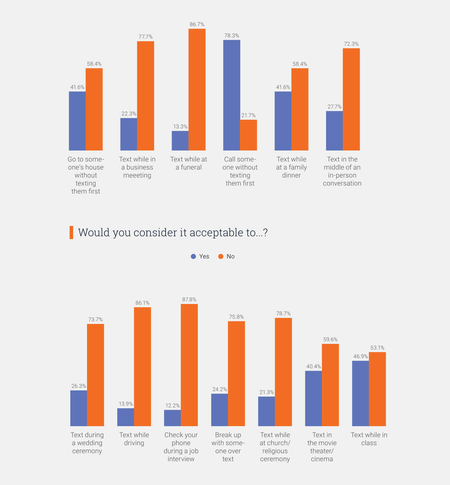 Graph: Which social behaviors are acceptable for text messaging?