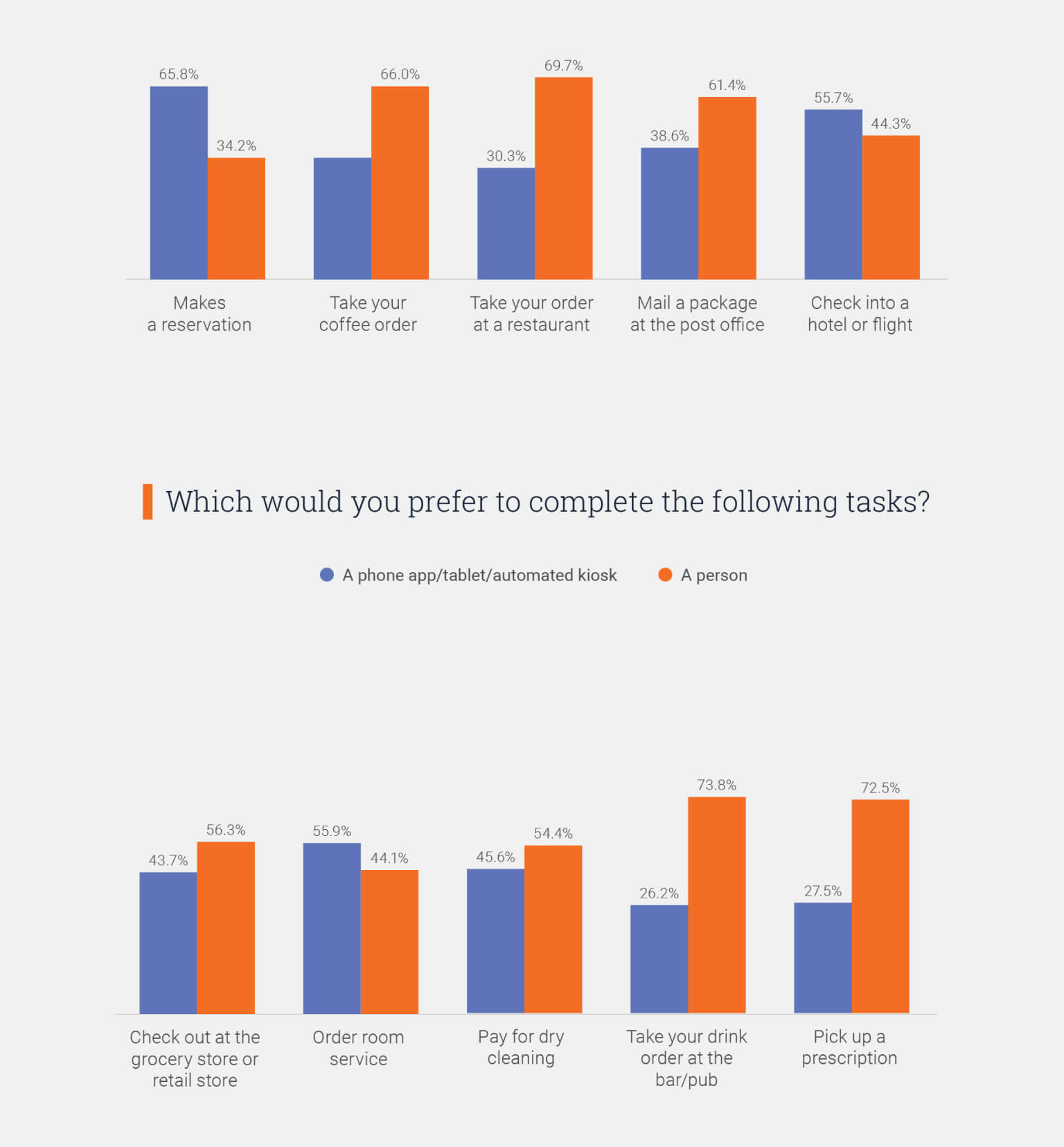 Graph: Would you refer chatbot or human agent to complete specific tasks?