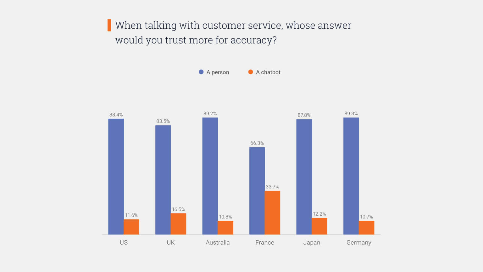 Graph: When talking with customer service, do you trust chatbots or human agents for accuracy?