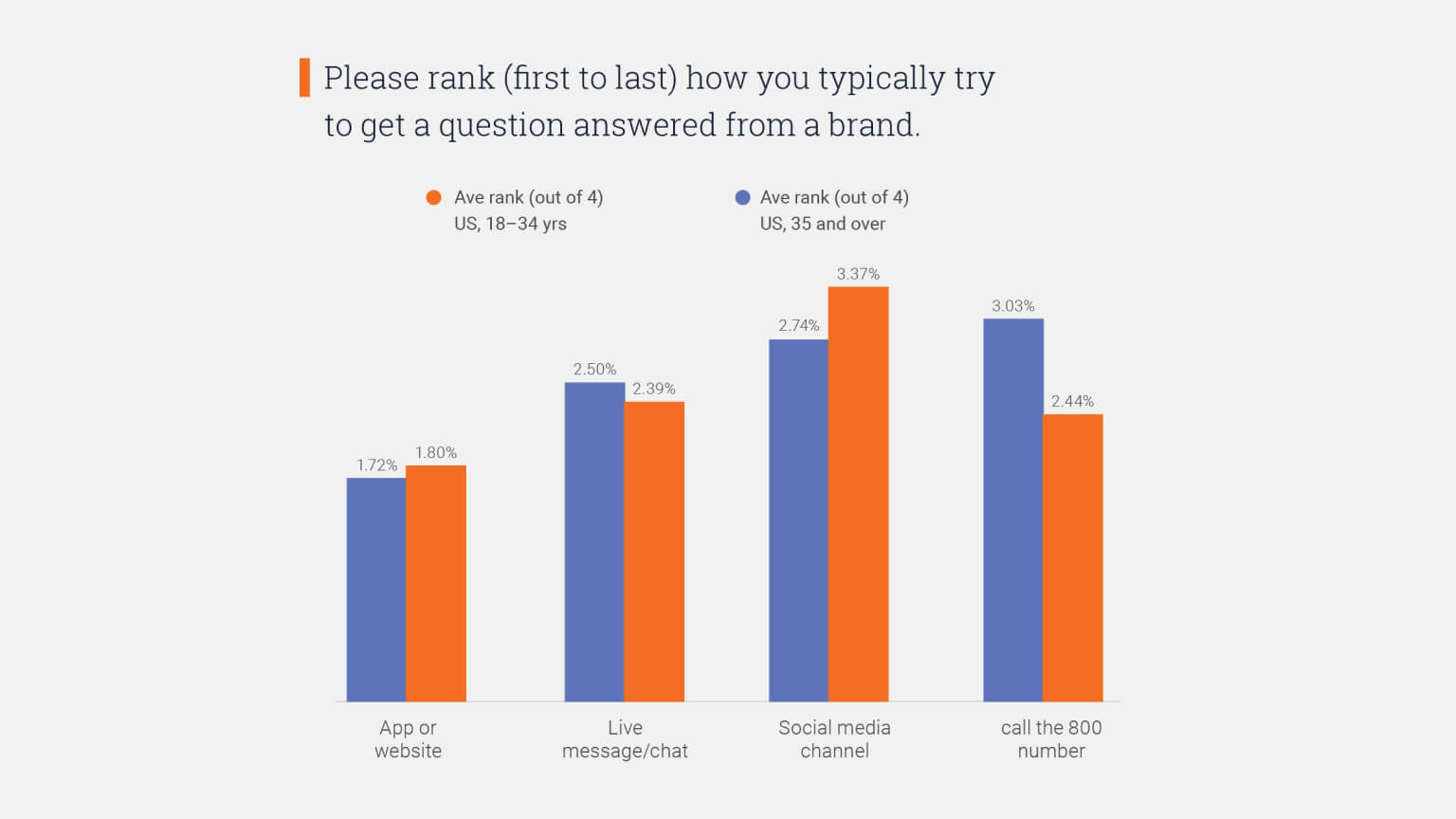 Graph: How different US generations try to get product questions answered.