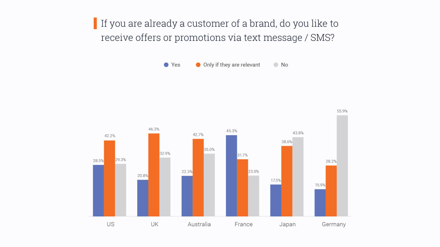 Graph: Would customers like receiving offers or promotions via text message?