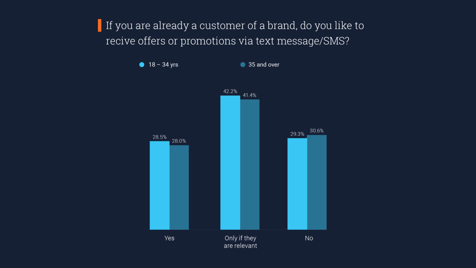 Graph: US generations agree on getting offers and promotions via text