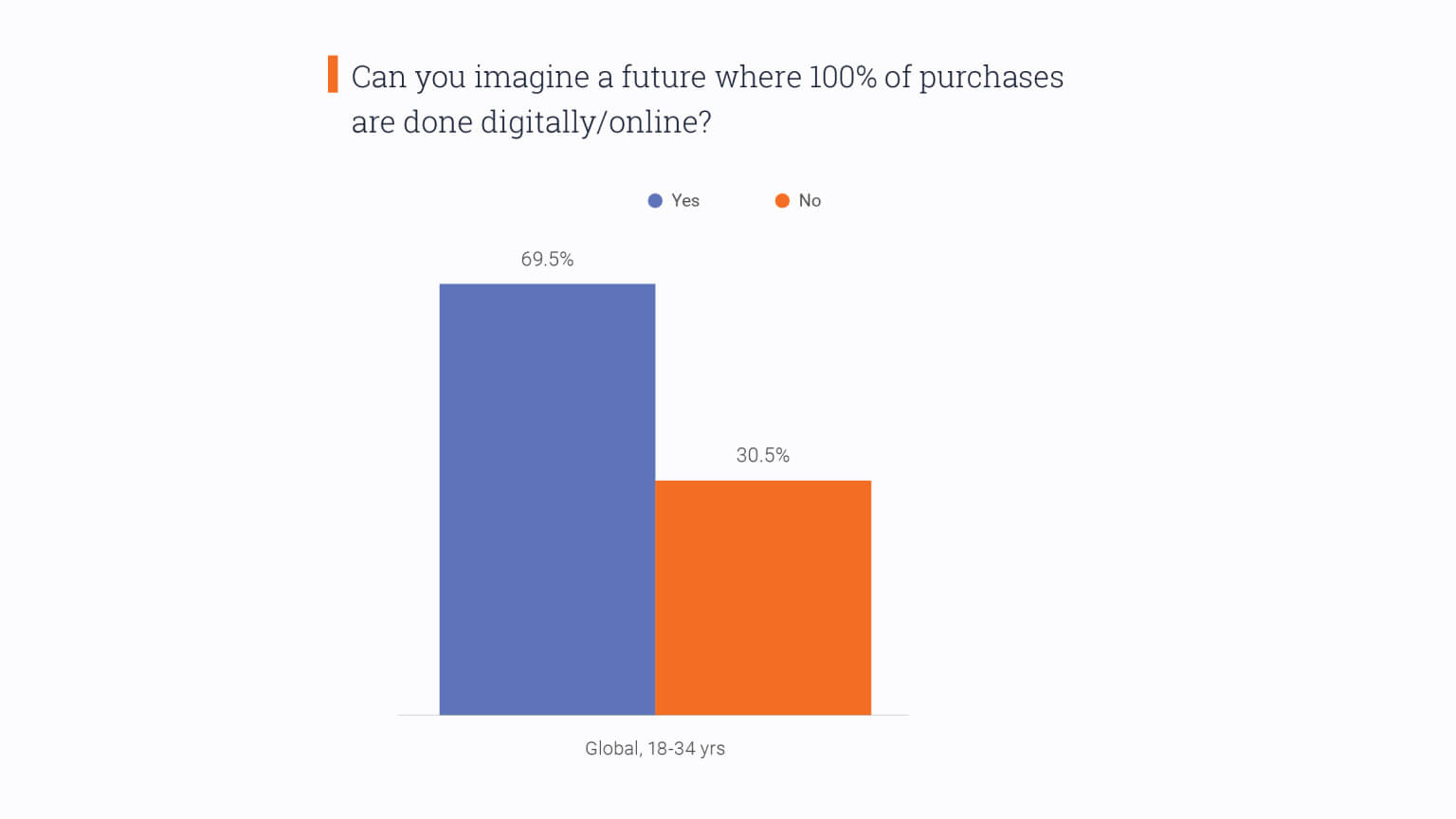 Graph: Can you imagine a future where all purchases are done digitally?