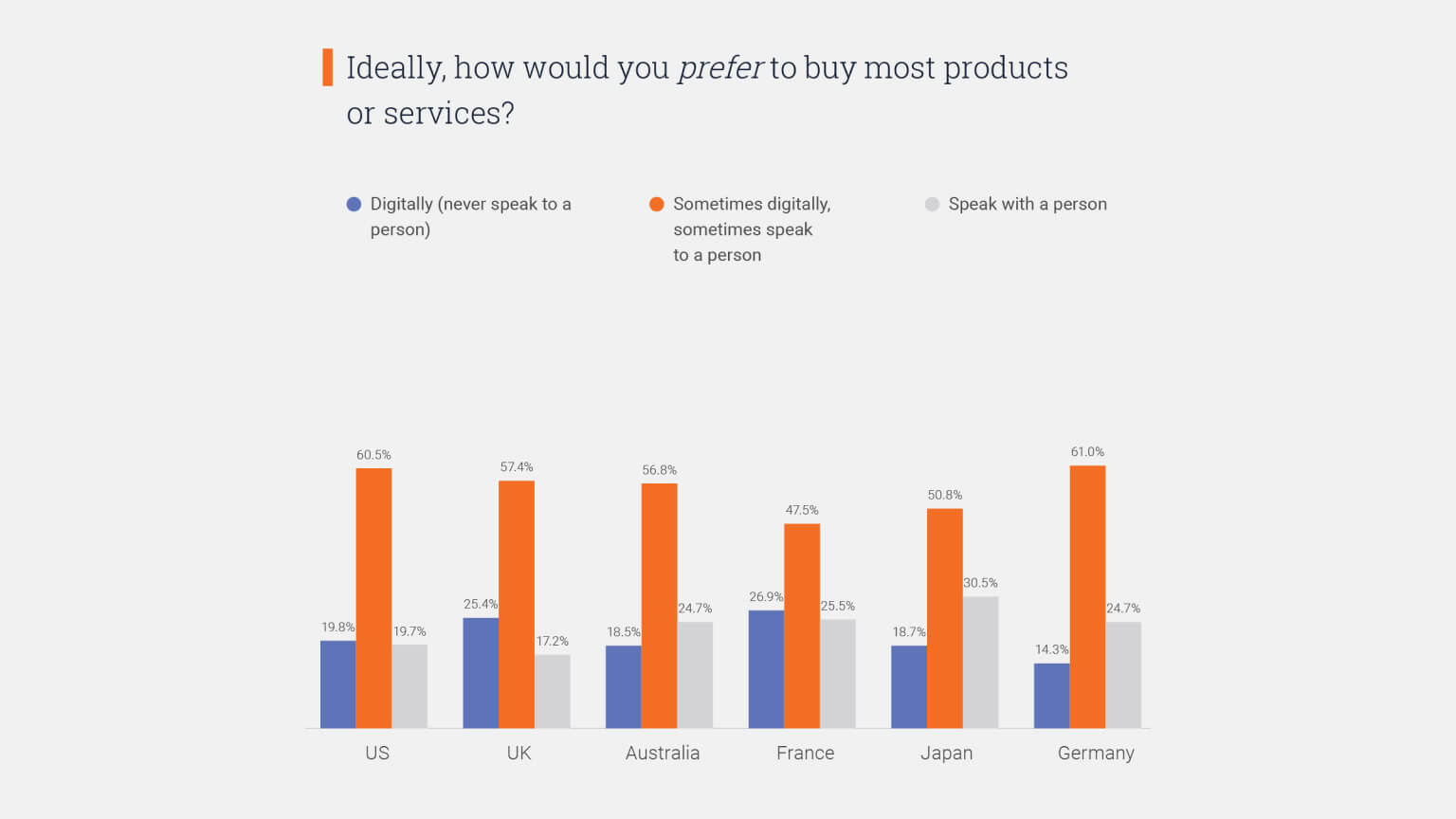 Graph: How would you prefer to buy most things?