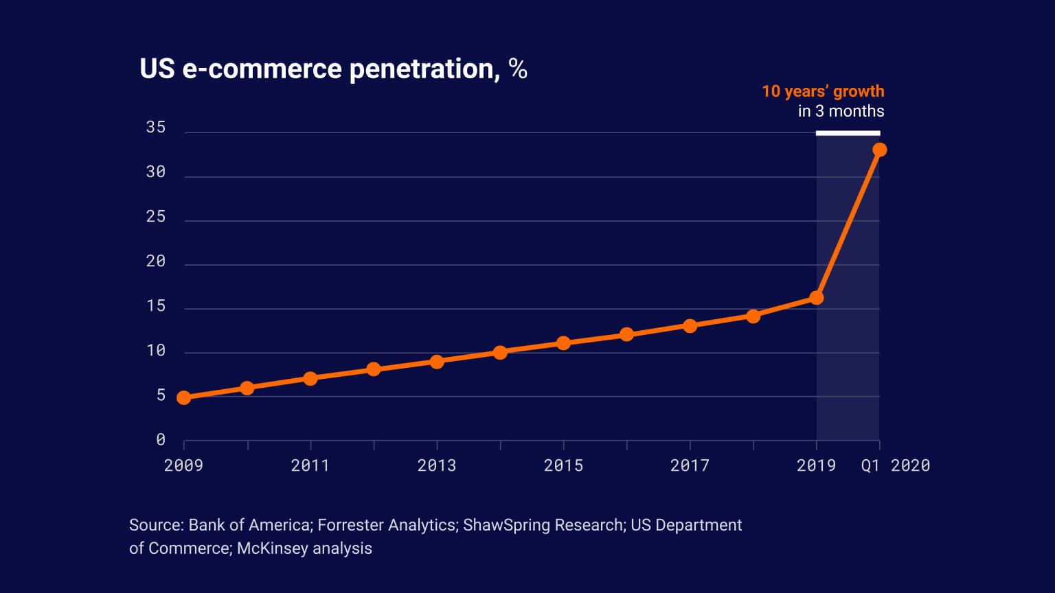 Graph showing 10 years' growth in 3 months for US e-Commerce