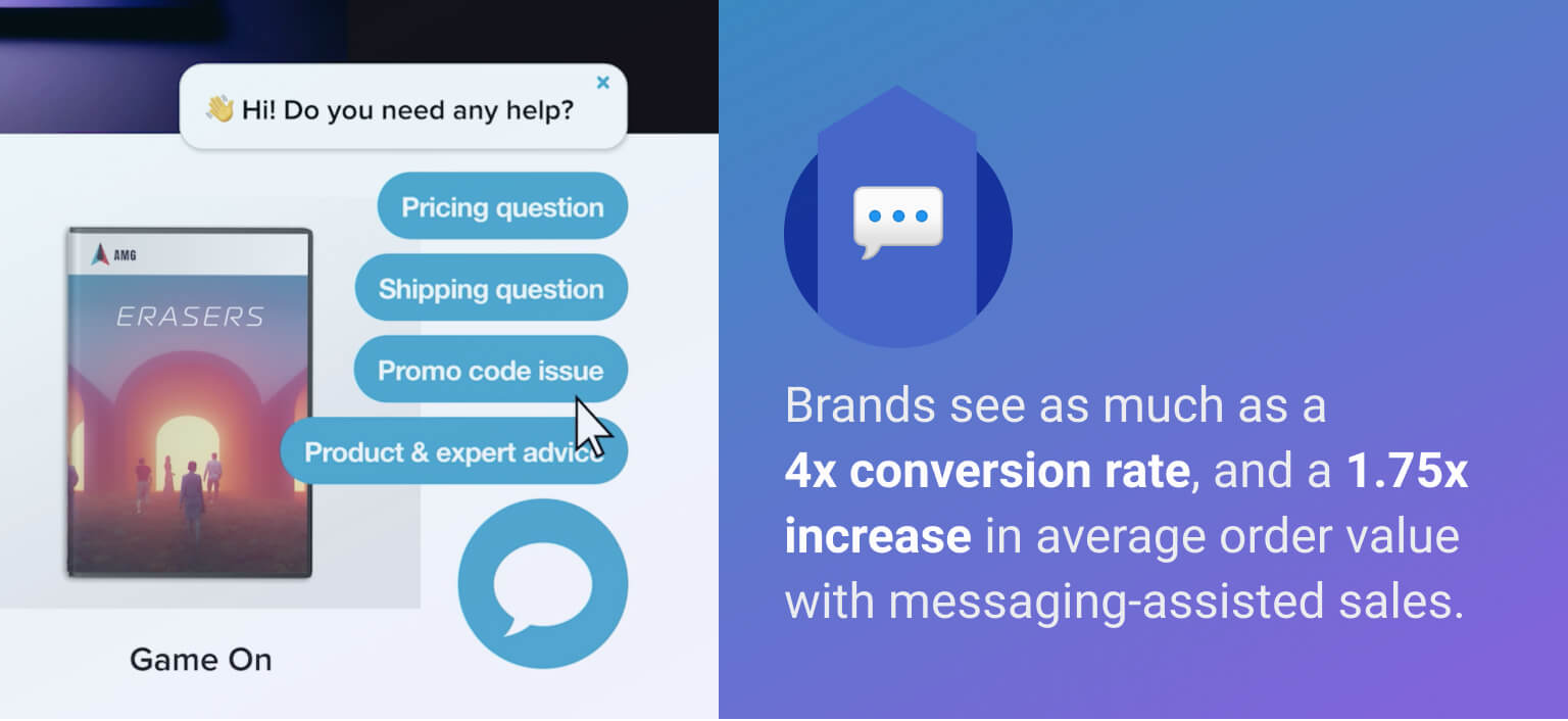 Brands can see as much as a 4x conversion rate and a 1.75x increase in average order value with messaging-assisted sales