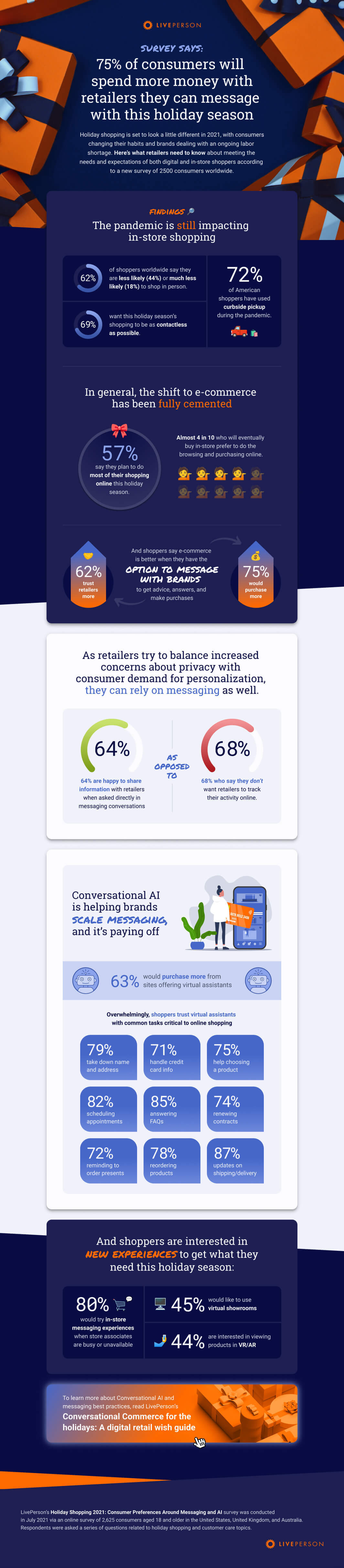 2021 holiday shopping infographic