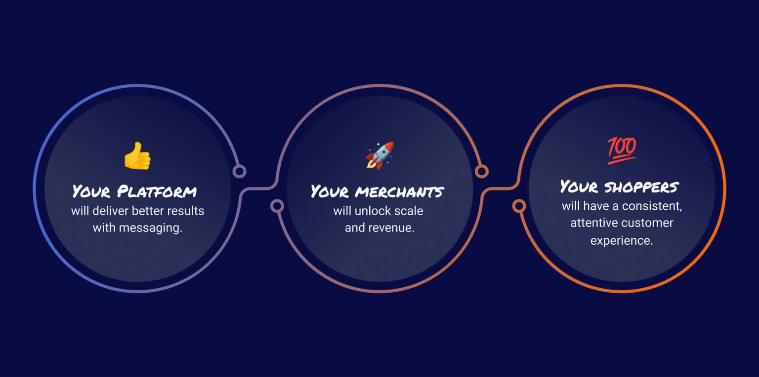Platform delivers better results, merchants unlock revenue, shoppers have better experience
