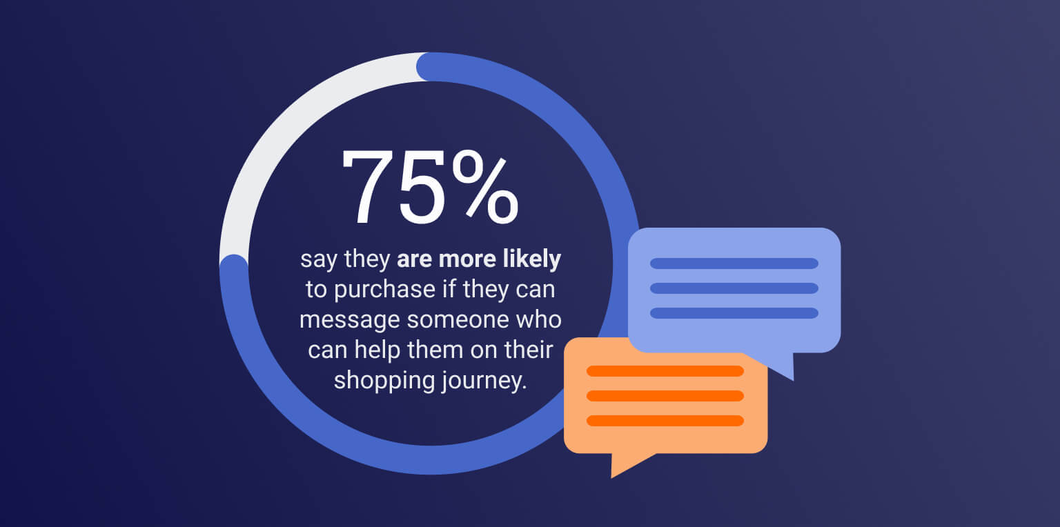 75% say they're more likely to purchase if they can message