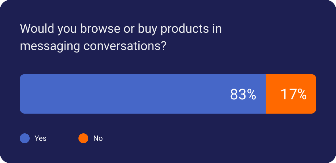 83% would browse or buy products in messaging conversations