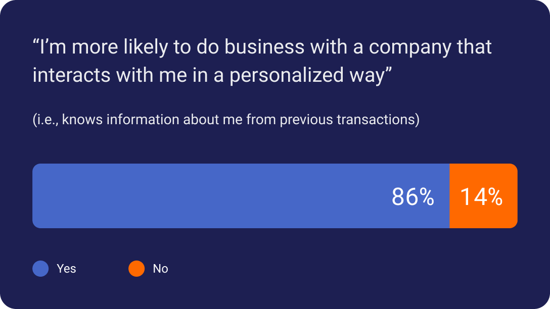 86% are more likely to do business with a company that interacts in a personalized way