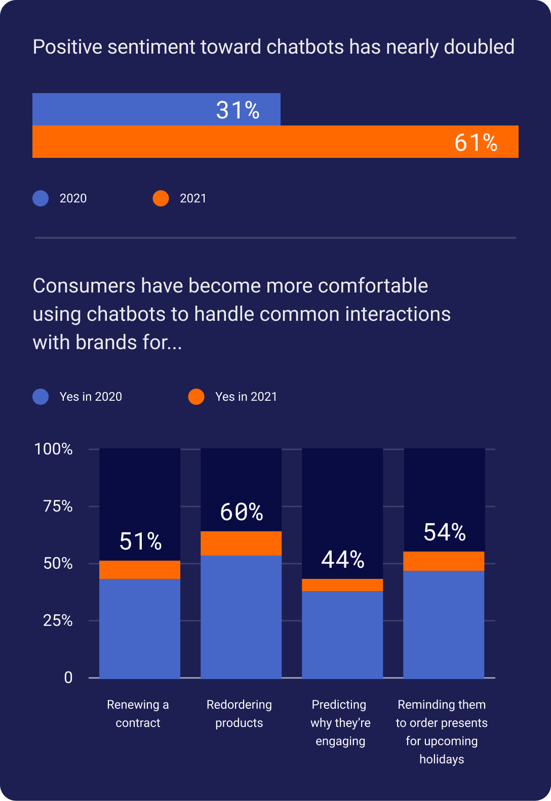 Charts showing the positive sentiment towards chatbots has nearly doubled