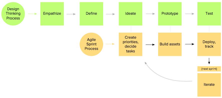 DT + Agile 2.png
