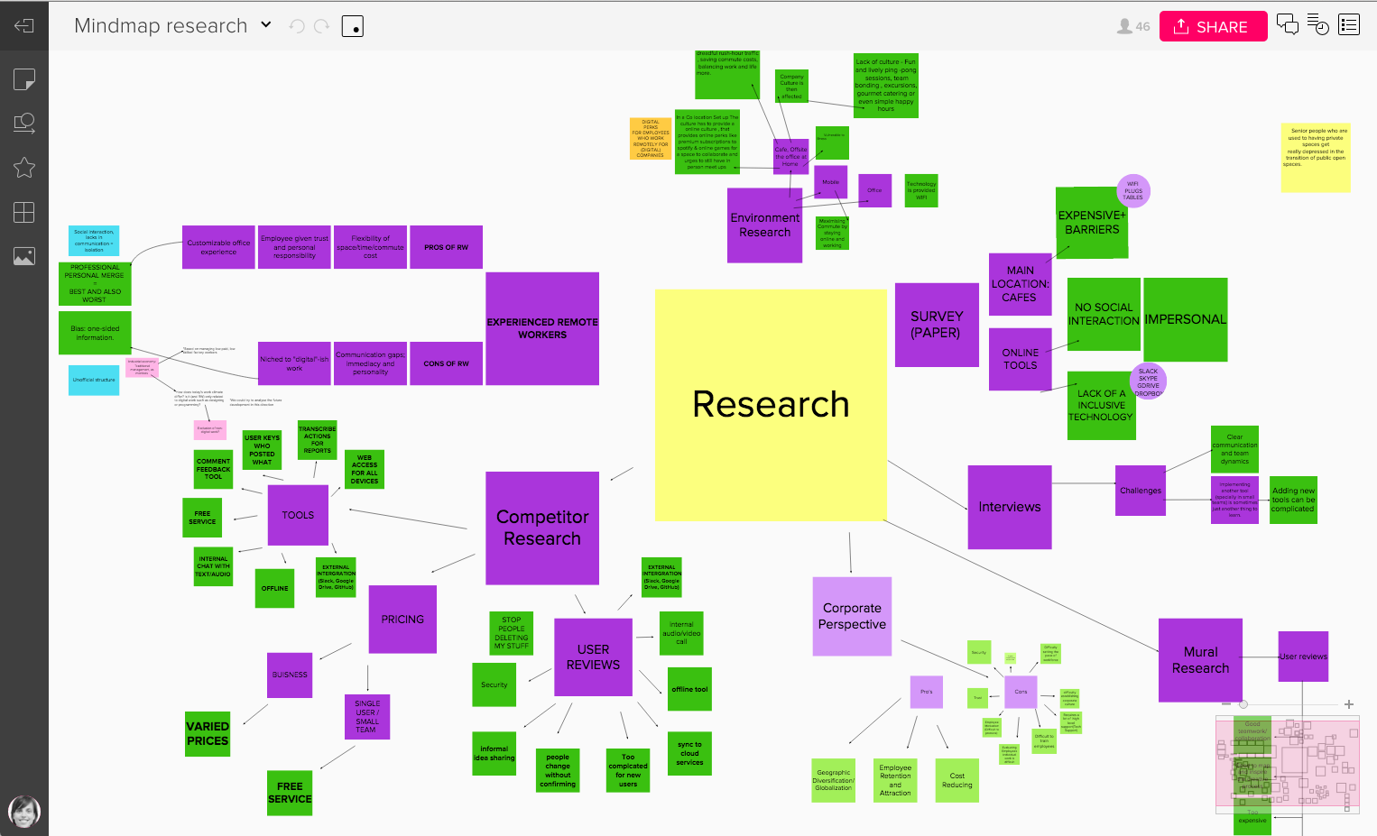 mind map research mural