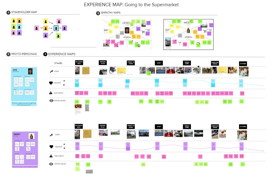 Mapping a Supermarket Experience