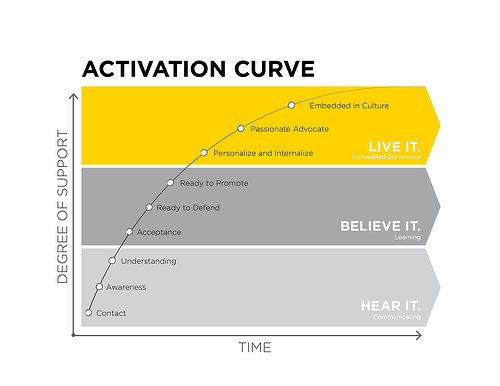 Activation Curve - 2015_v