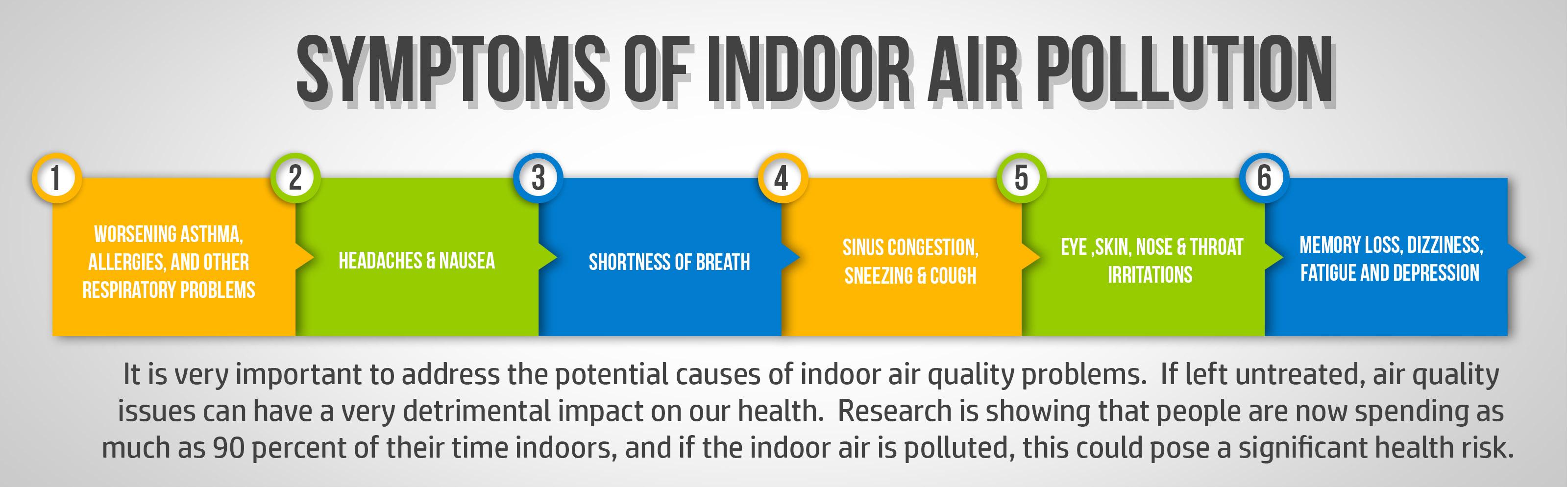 symptoms of indoor air pollution