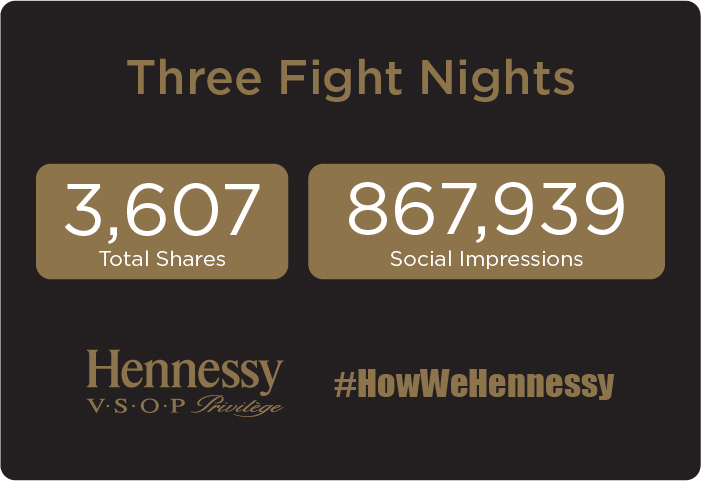 Hennessy Photo Booth Experience Case Study Statistics