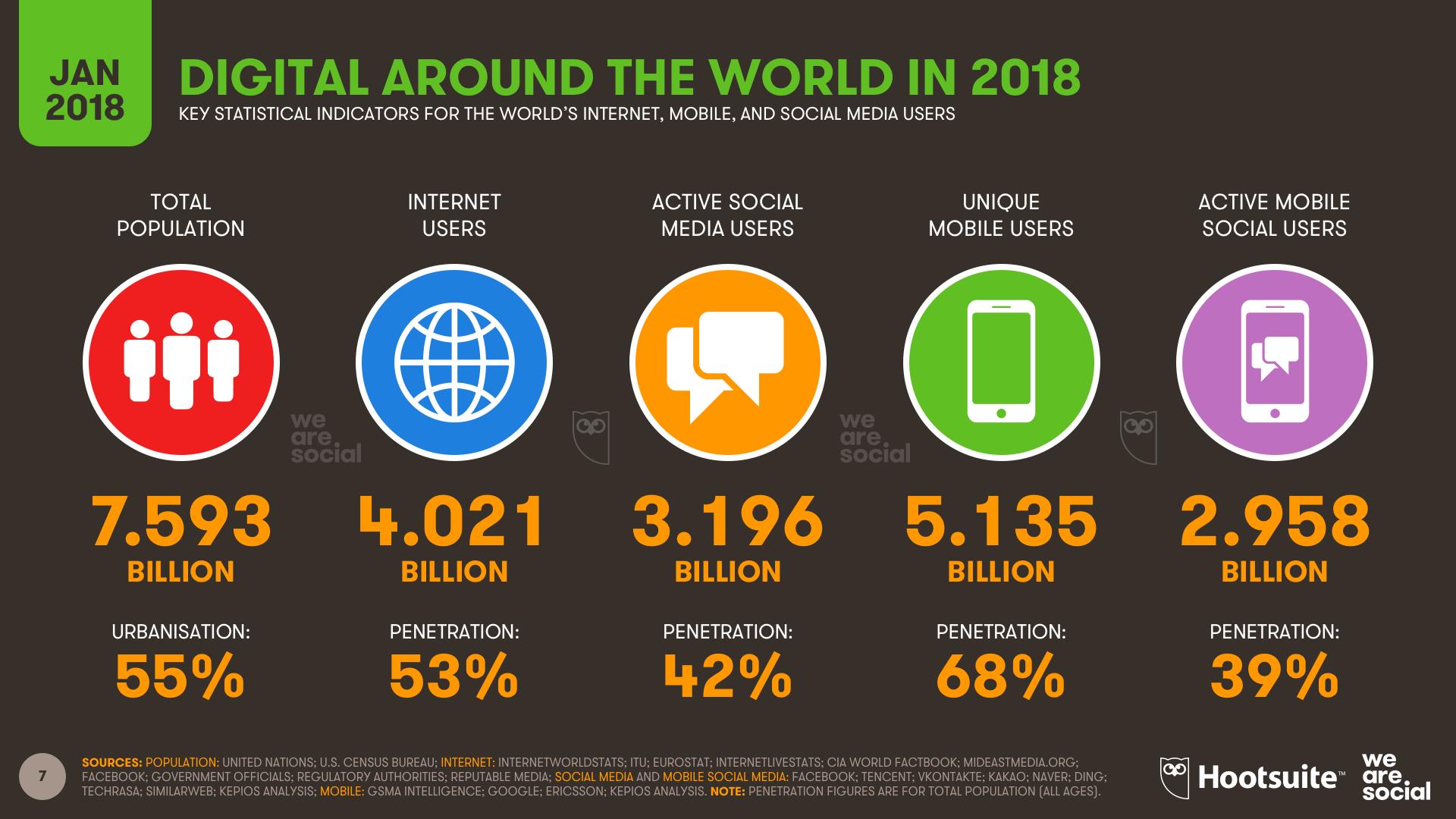 Hootsuite Digital Around the World