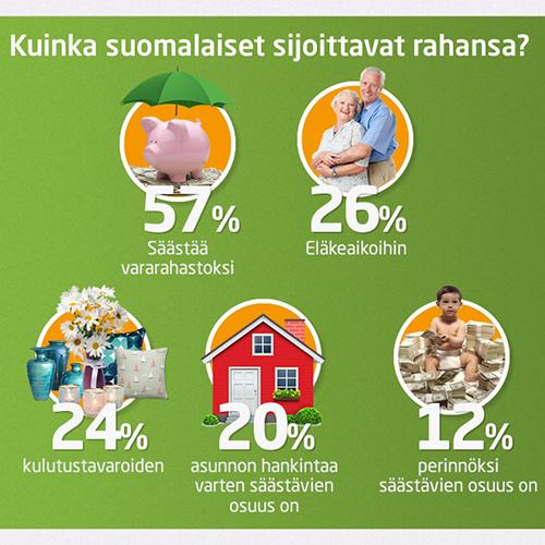 Infografiikka – Kuinka suomalaiset budjetoivat rahansa