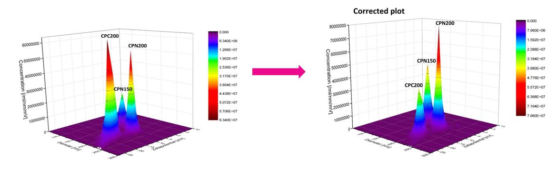 corrected 3d zeta potential graphs