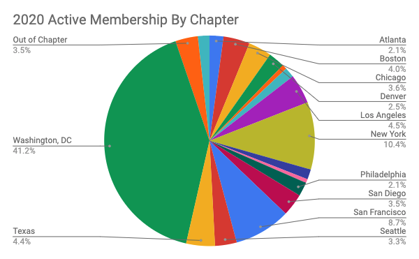 2020 Active Membership by Chapter