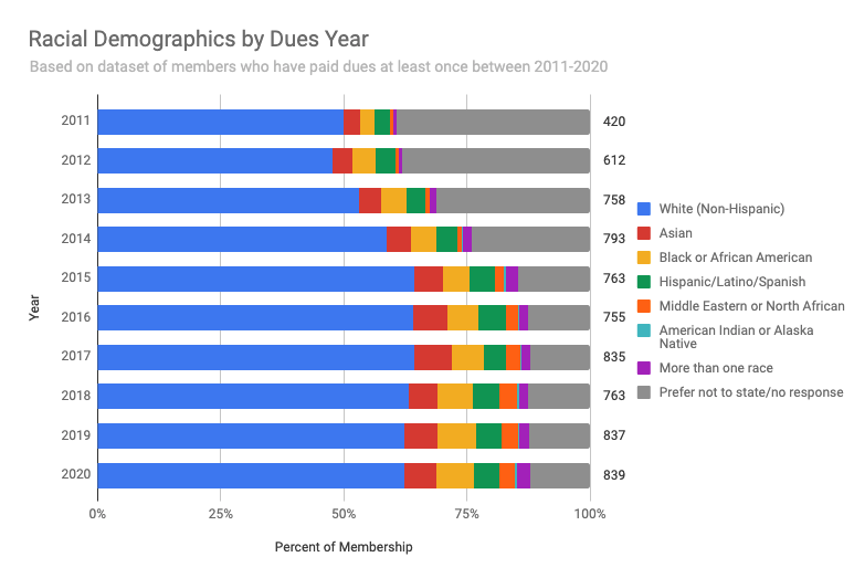 Racial Demographics by Dues Year