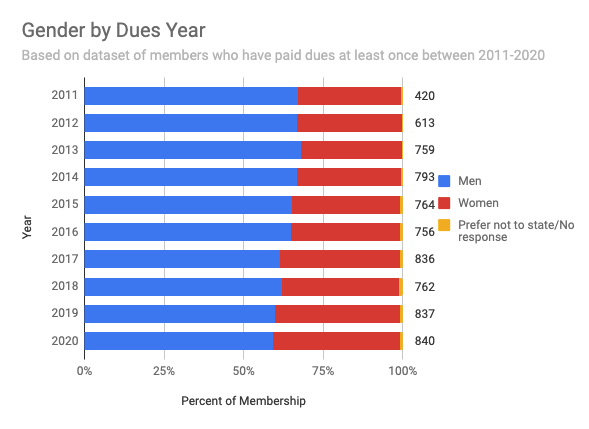 Gender by Dues Year