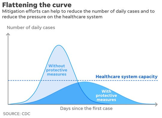 Flattening the curve