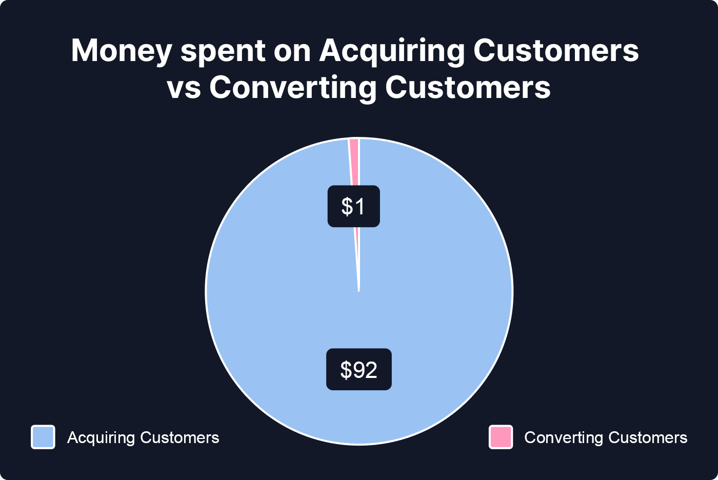 Chart to show Money spent on Acquiring Customers vs Converting Customers